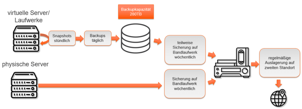 Schaubild Datensicherung