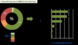 Grafik ÖPNV Nutzung - Arbeitsweg